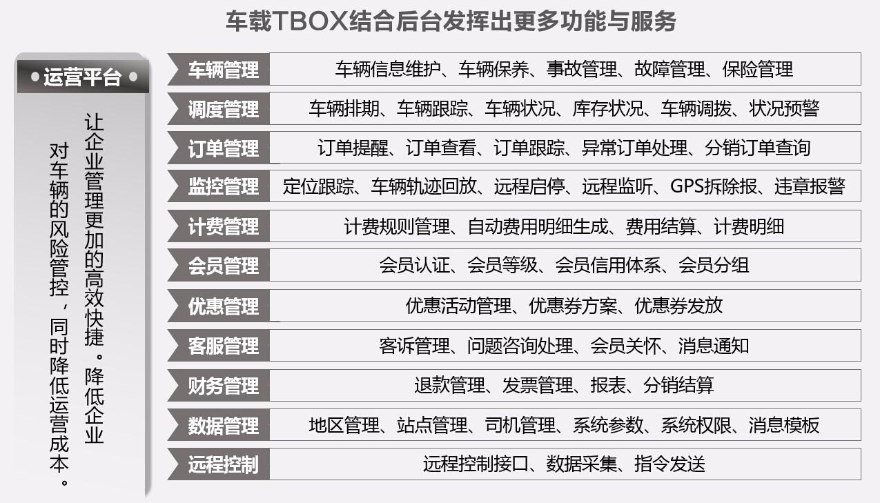 分时共享车载TBOX发挥的功能和服务.jpg