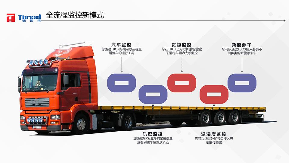 智能浪潮之巅-卡车物流运输智能网联共享化解决方案-21 副本.png