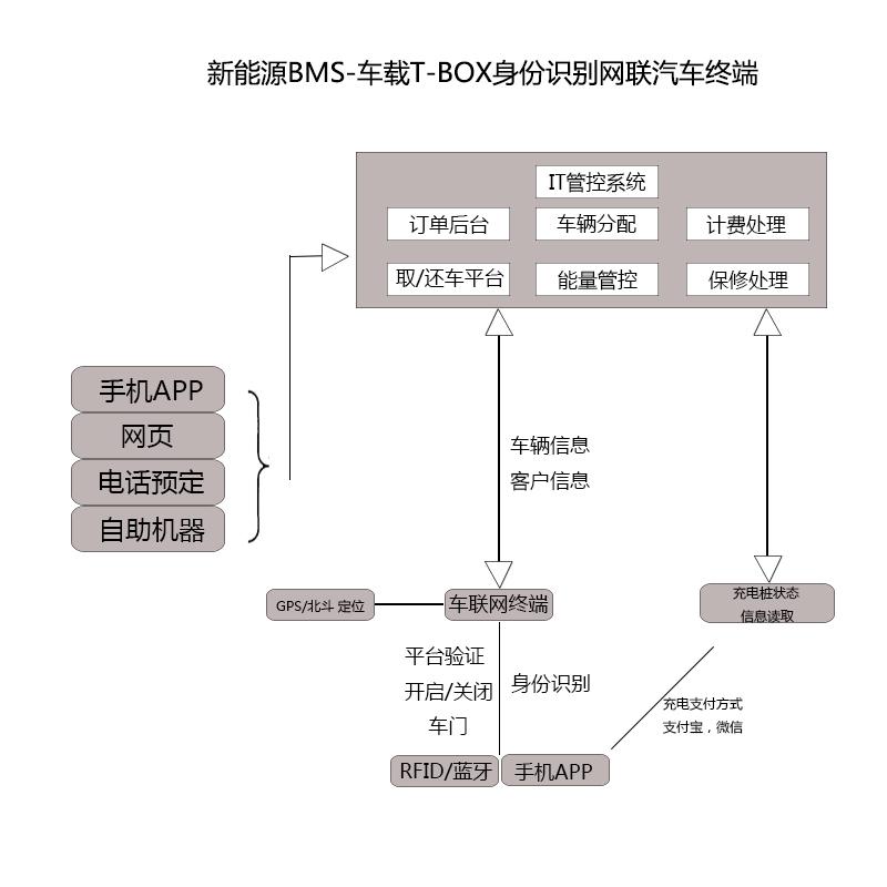 新能源网联汽车终端.jpg